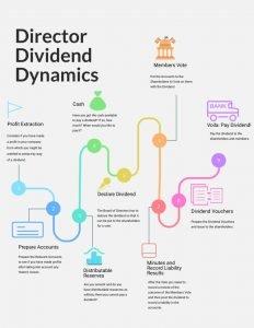 Director Dividends