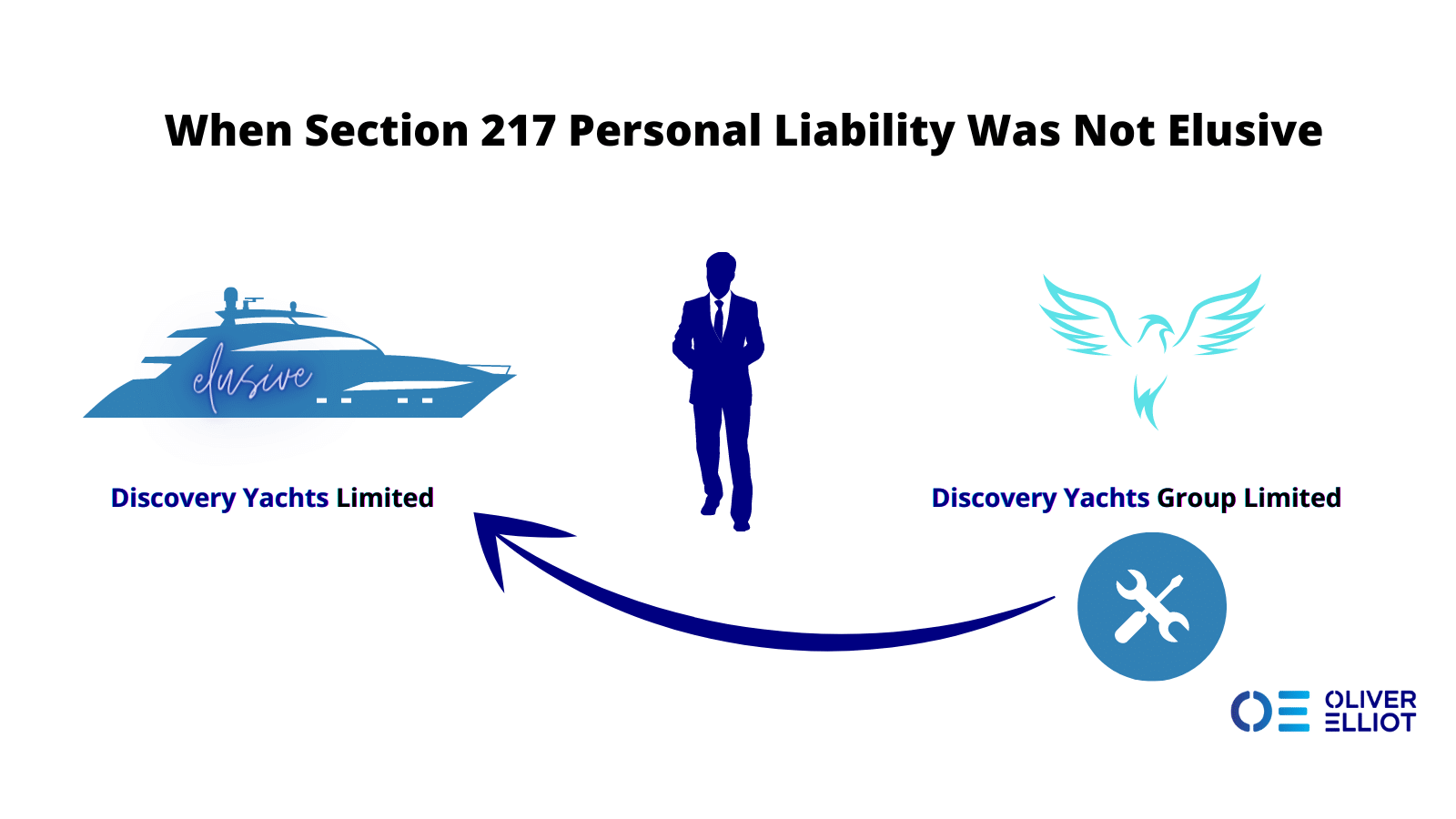 How To Be Personally Liable For Phoenix Company